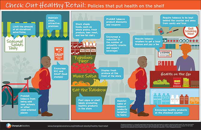 Download our healthy retail poster