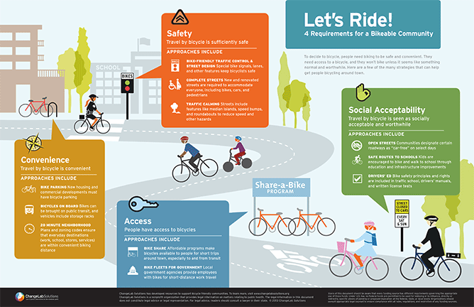 Download our infographic on what makes a community bikeable