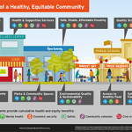 Elements of a Healthy Equitable Community