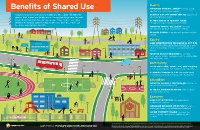 Benefits of Shared Use Infographic