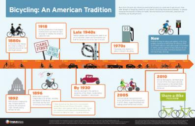 Bicycling: An American Tradition