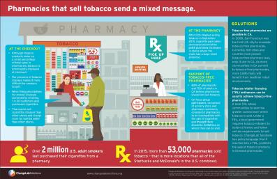 Pharmacies That Sell Tobacco Send a Mixed Message