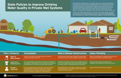 State Policies to Improve Drinking Water Quality in Private Well Systems