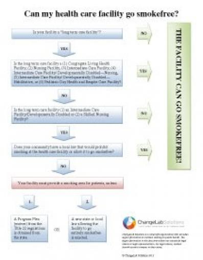 healthcare-facilities-flowchart-handout_ELM_FINAL_20120531.jpg