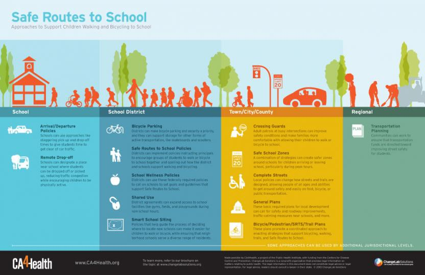 Safe Routes to School Roadmap Cover