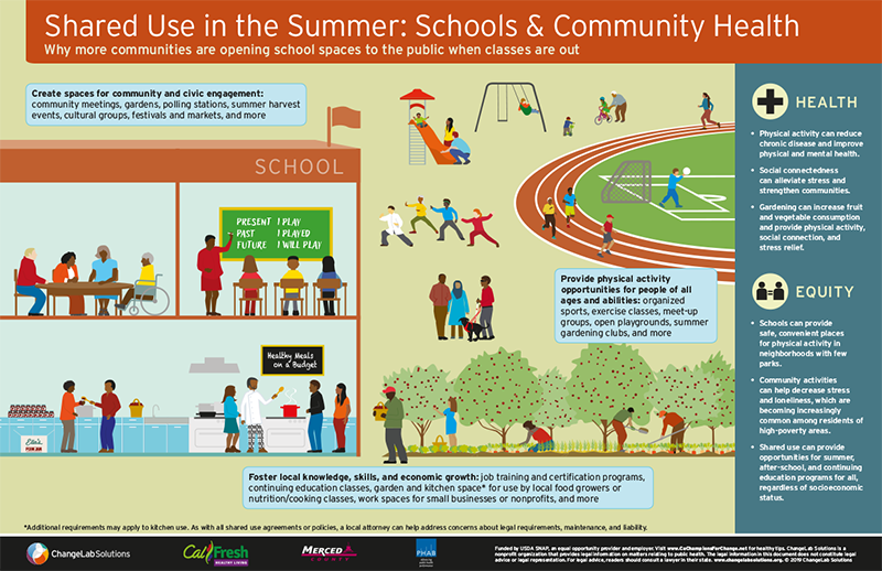 Examples of shared use in school during summer time